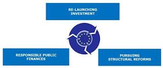 UE: Analisi annuale della crescita 2016