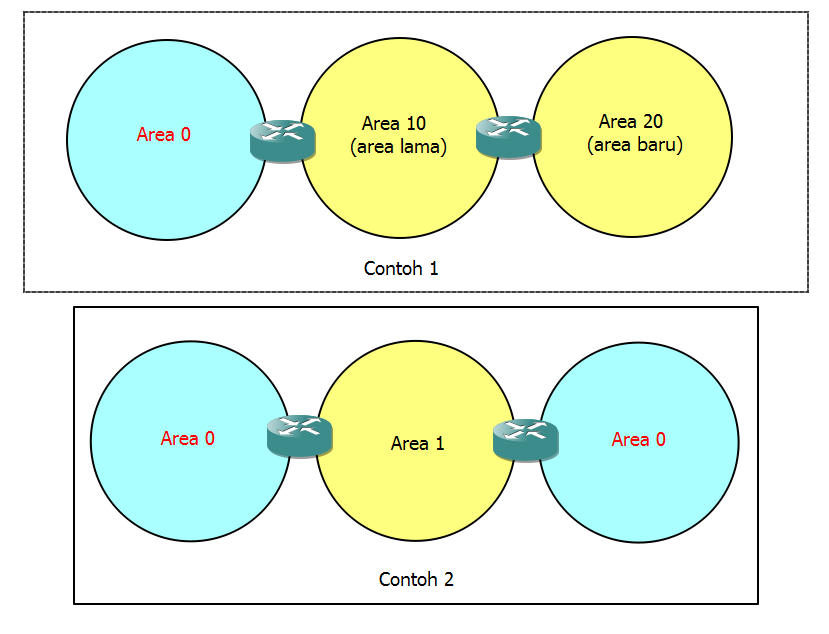 ospf topologi need virtual link