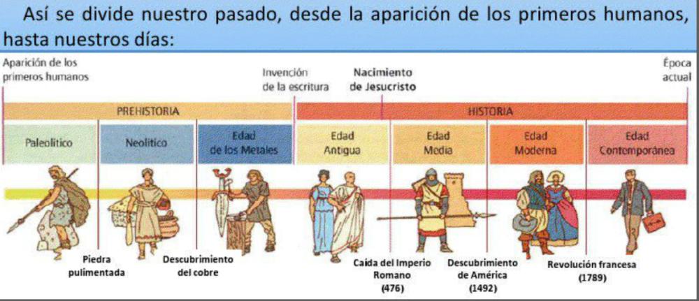 http://cplosangeles.juntaextremadura.net/web/edilim/curso_3/cmedio/el_pasado_3/el_pasado/el_pasado.html