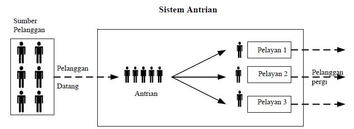 Nobody is perfect rohmaniati pameling proposal analisis antrian - Nobody is perfect mobel ...