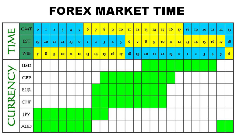 forex market time for some market in the world