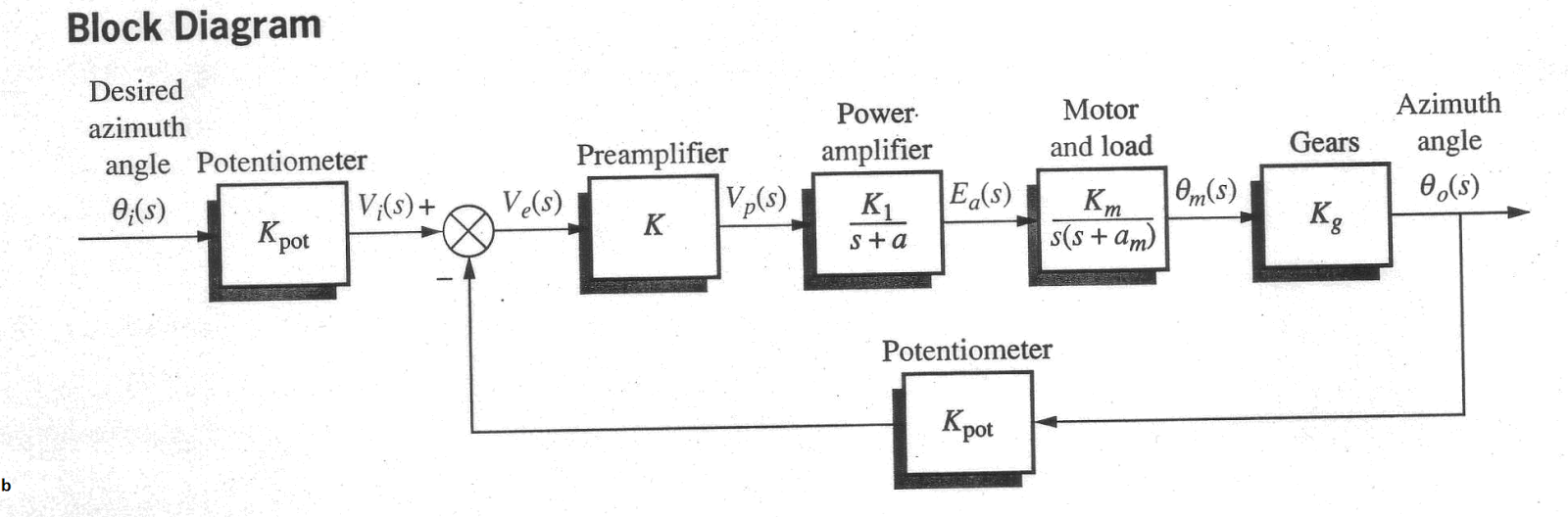 Pid Control Block Diagram