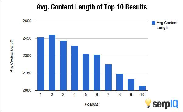Longueur optimal pour les articles