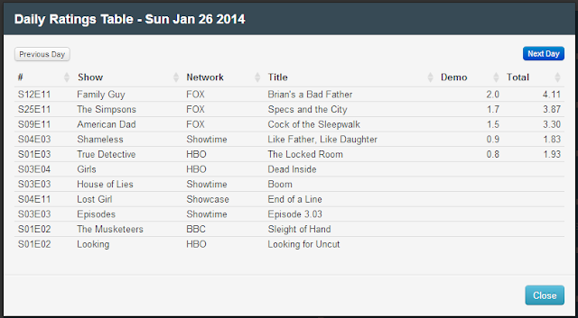 Final Adjusted TV Ratings for Sunday 26th January 2014
