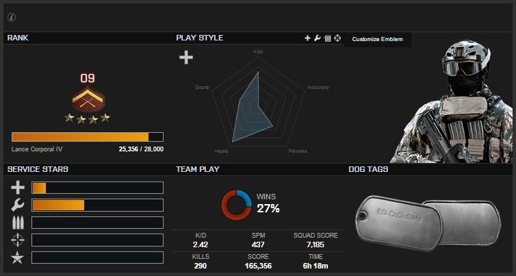 DICE substitui número de habilidade por 'Estilo de Jogo' no Battlefield 4 CTE