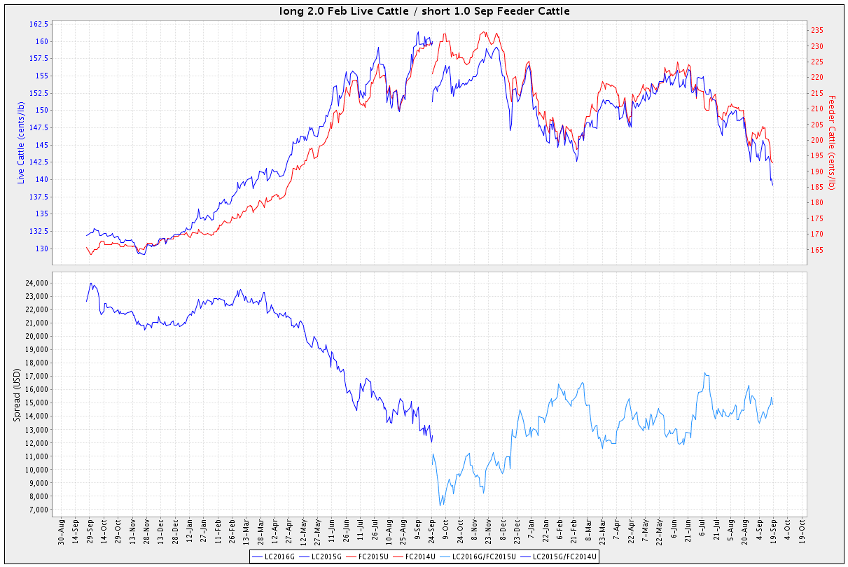 trading futures spreads chart