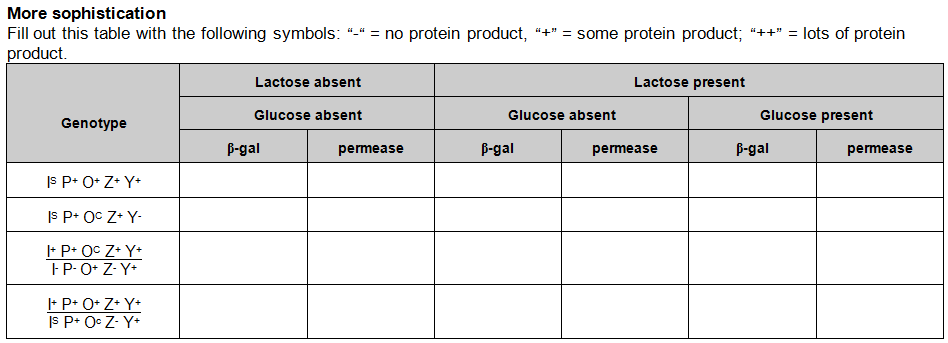 Lac Operon Worksheet Worksheets for all | Download and Share ...
