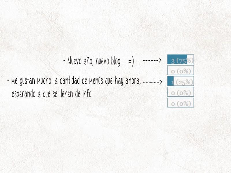Encuestas del blog