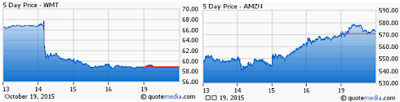 stock chart AMZN