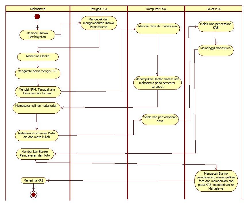 Jenniyuss blog uml activity diagram para activity diagram di atas menggambarkan sistem pembuatan krs universitas gunadarma proses dimulai dari actor mahasiswa sebagai berikut ccuart Choice Image