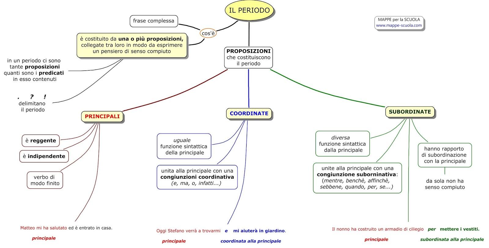 Risultati immagini per mappa concettuale dell'analisi del periodo