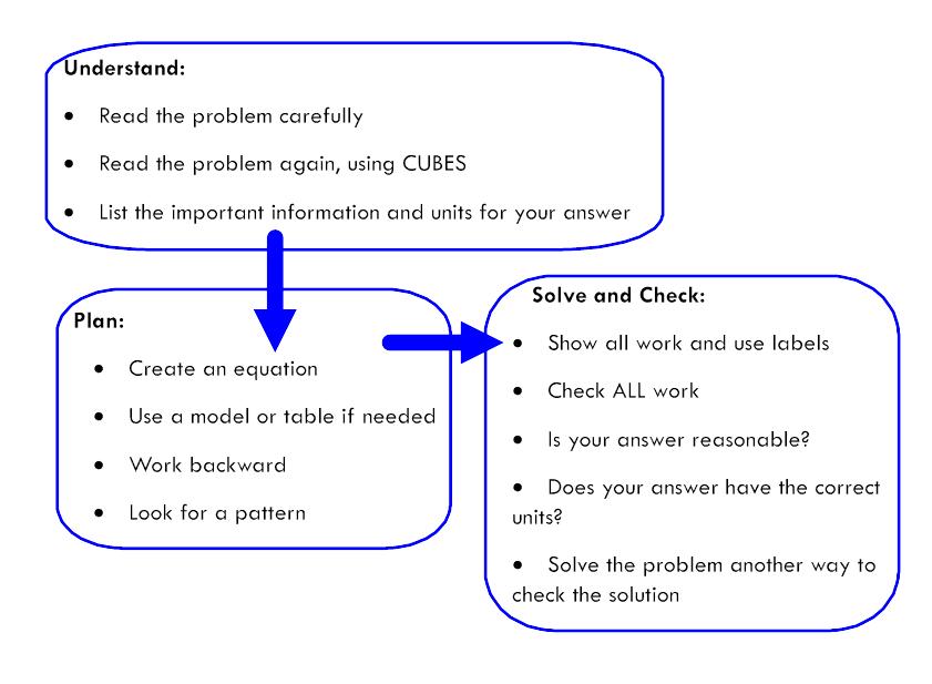 seven step problem solving model.jpg