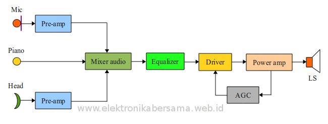 Blok diagram audio amplifier teknologi informatika dan jaringan blok diagram audio amplifier ccuart Image collections