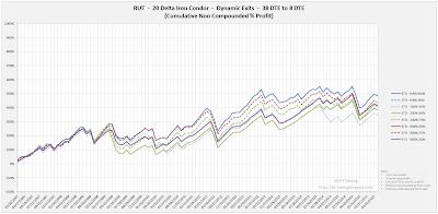 Iron Condor Equity Curves RUT 38 DTE 20 Delta Risk:Reward Exits