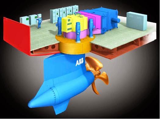 Azipod XO de ABB. Desarrollo y construcción