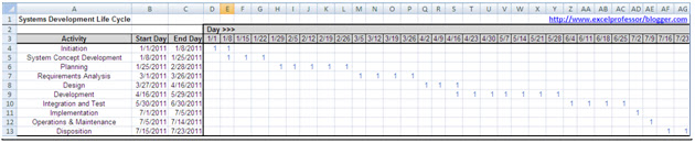 Excel professor gantt chart with conditional formatting easy now all my cells that meet the criteria have a 1 in the above example i have made the font blue next i use conditional formatting ccuart Image collections