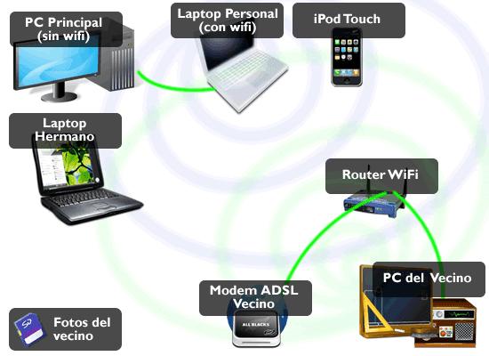 Informatica 2 esquemas de conexion a internet for Cable para internet precio por metro