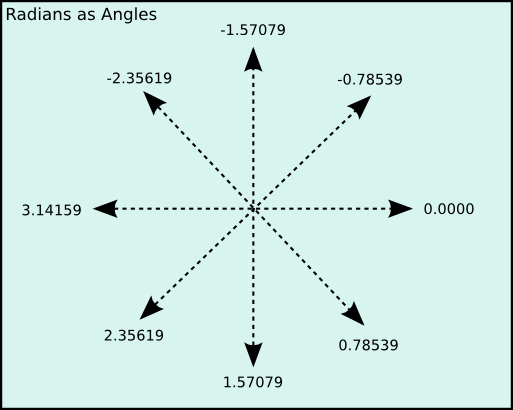 Playing With C++ Programming: Basic Trigonometry in Coding C/C++
