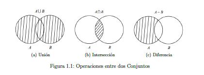 Teora de la computacion graficas de venn y leyes de la teoria de la figura 11 muestra los diagramas de venn correspondientes a la union la interseccion y a la diferencia ccuart Image collections