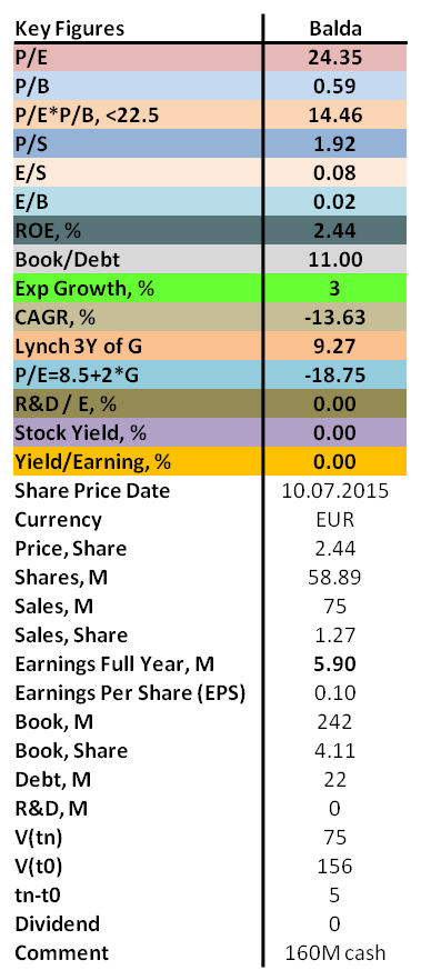 contrarian values of P/E, P/B, ROE as well as dividend for Balda