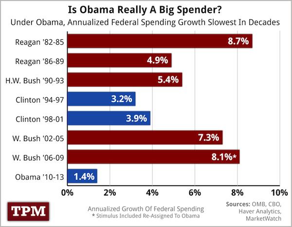 BudgetDeficitSpendingbyPresident.jpg