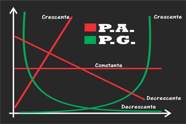 Progressão aritmética [P.A.] e Progressão geométrica [P.G.]