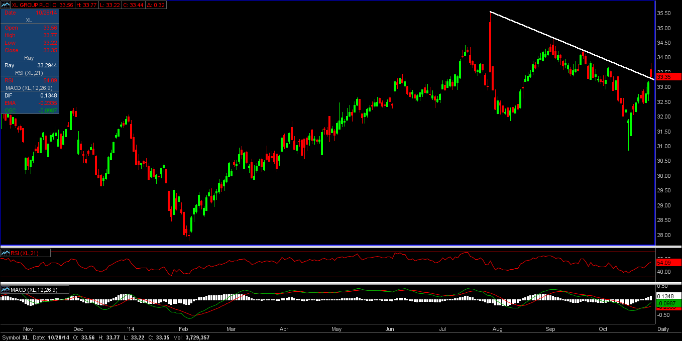 Technical chart of XL group stock