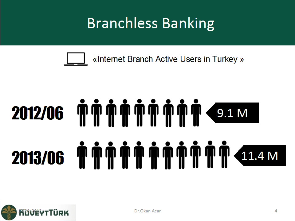 branchless banking Branchless banking is a distribution channel strategy used for delivering financial services without relying on bank branches.
