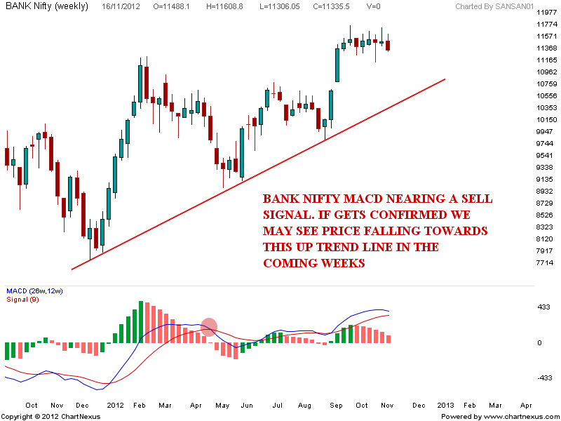 Bank Nifty Index Intraday Chart