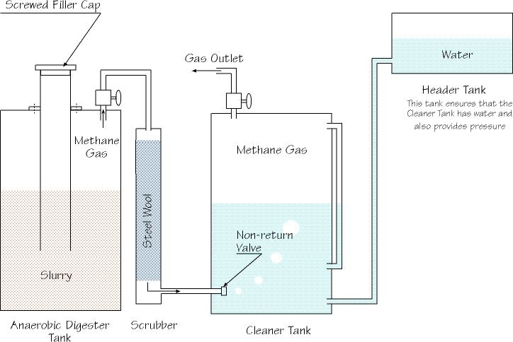 home anaerobic digester design home design and style