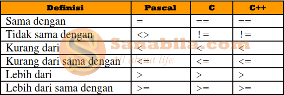 Perbedaan Bahasa Pemrograman Pascal, C, dan C++ dari Segi Operasi Perbandingannya