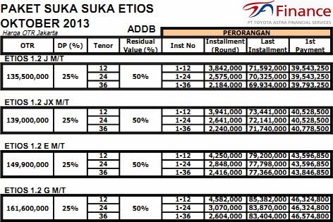Paket Kredit Toyota etios suka-suka murah