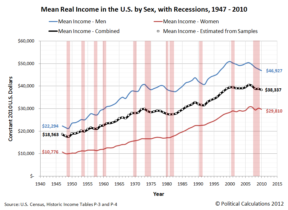 Mean Real Income in the U.S. by Sex, with Recessions, 1947 - 2010