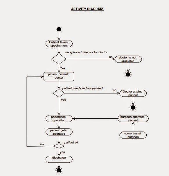 use case diagram  activity diagram  state chart diagram  sequence       activity diagram