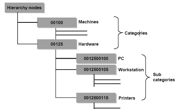 sap pm implementation guide pdf