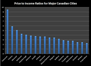 price to income ratio toronto canada vancouver montreal