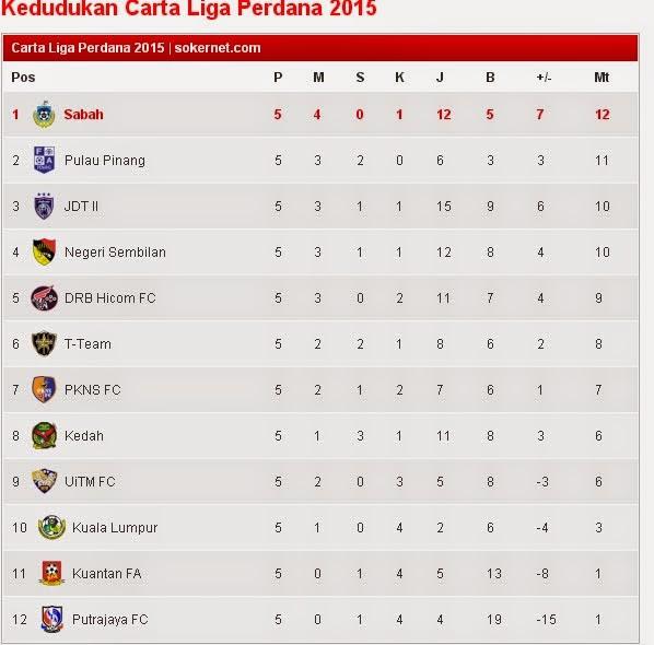 Carta Liga Perdana 2015