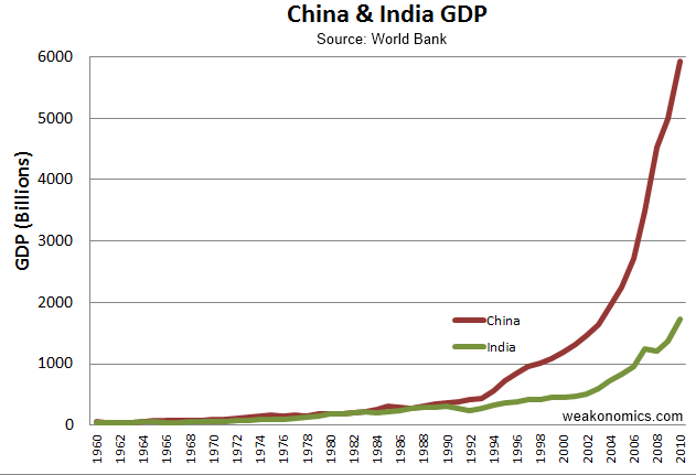 economic booms of china and india essay On booms and super-cycles: china and india's central the role of china and india in global commodity markets came to the fore the economic outlook for.