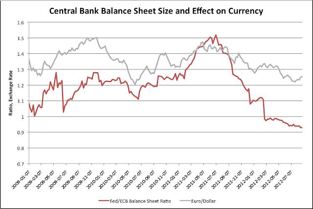Euro value ECB Fed Balance Sheet