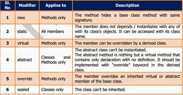 Abstract Method and Abstract Class