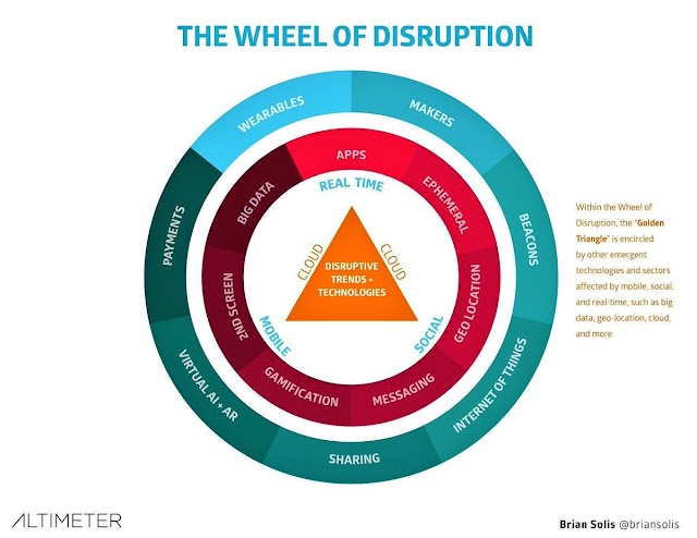 The wheel of #disruption