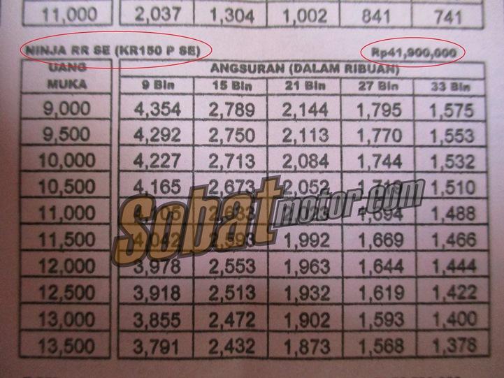 Wew . . inilah harga Kawasaki Ninja 150RR Special Edition di kota Medan pasca discontinue