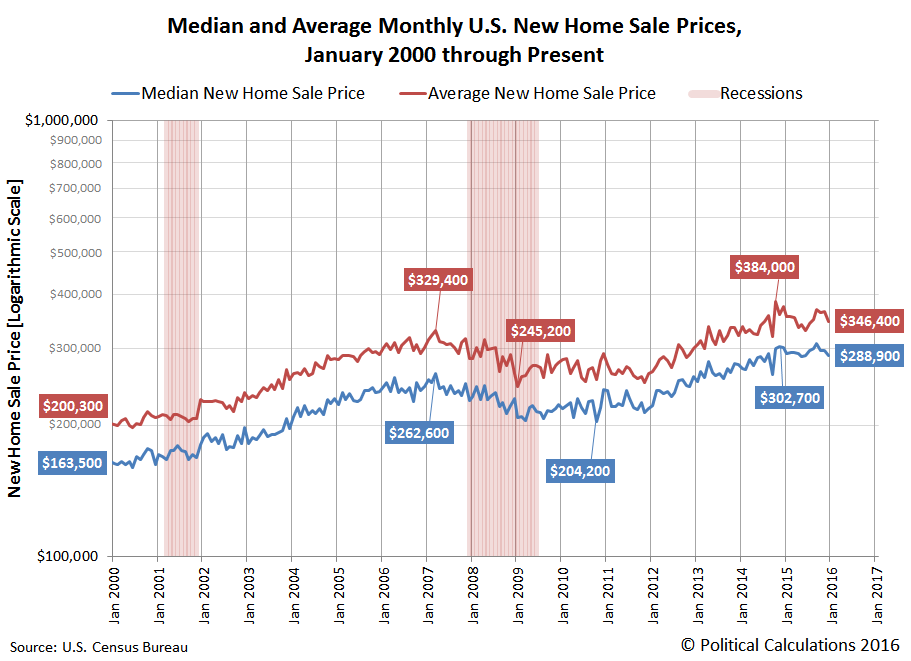 Median and Average U.S. New Home Sale Prices, January 2000 through December 2015