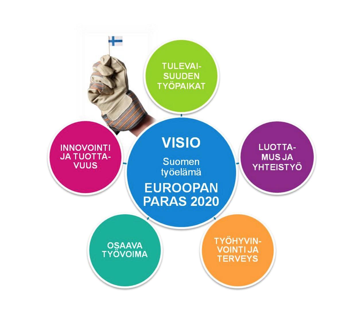 Työelämän kehittämisstrategia 2020