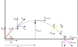 Gerak Parabola, rumus dan contoh soal