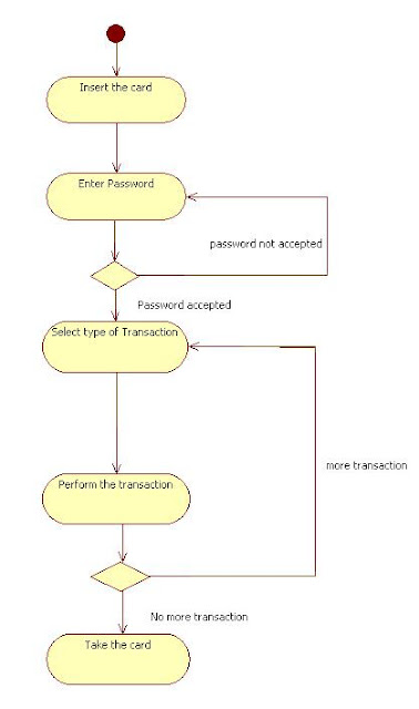 Activity Diagram Overall ATM