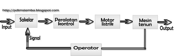 Sistim pengontrolan motor listrik pengetahuan dasar teknik mesin gambar blok diagram sistem pengontrolan terbuka ccuart Images
