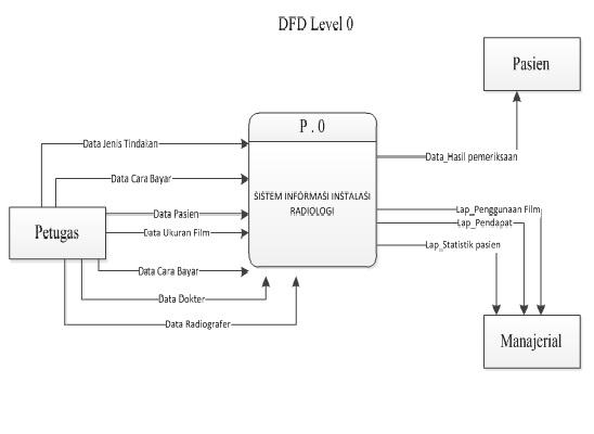 My sweet heart sistem informasi instalasi radiologi pada sebuah gambar dfd level 0 diagram konteks ccuart Images