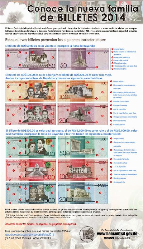 Renovación de la moneda en R.D