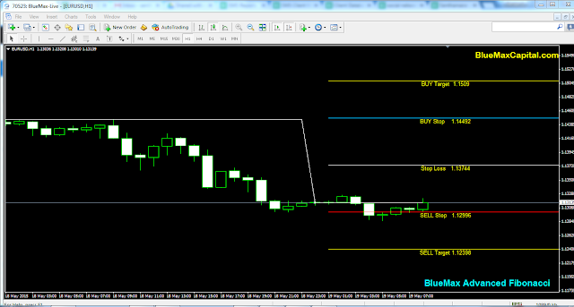 EURUSD Daily articles with advanced Fibonacci alert-source from BlueMax Capital 19/05/2015